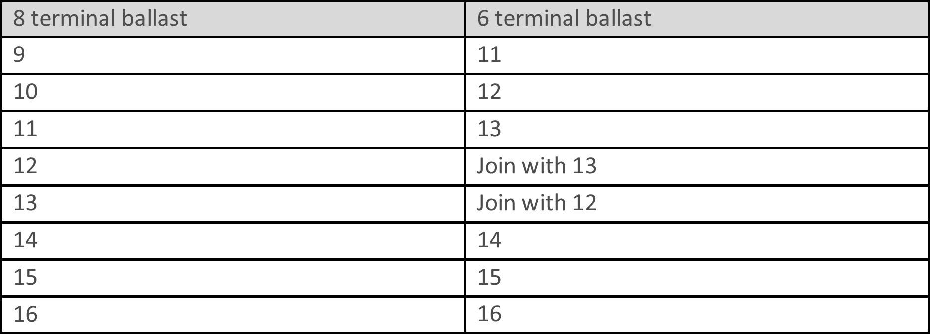 Wiring A Ballast With Fewer Terminals Rlt Onsite Internal Diagram Table 2