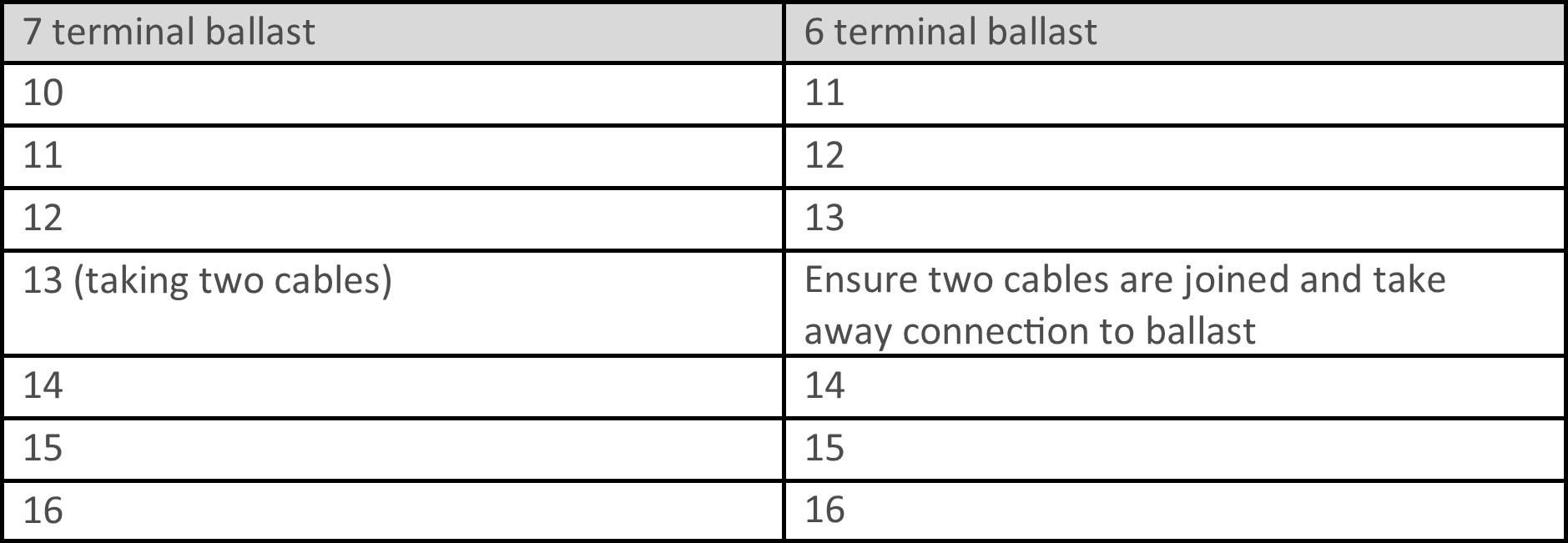 Wiring A Ballast With Fewer Terminals Rlt Onsite Diagram On Philips 4 Lamp Ho T5 Table 3 Configurations Vary Between Manufacturers But By Tracing The Pairs Diagrams